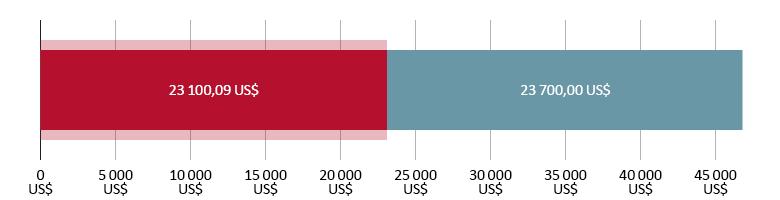 23 100,09 US$ потрошено; 23 700,00 US$ преостало