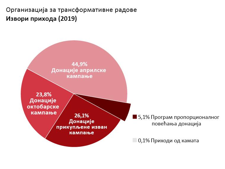 Приходи ОTW-а: Донације априлске кампање: 44,9%. Донације октобарске кампање: 23,8%. Донације прикупљене изван кампање: 26,1%. Донације програма пропорционалног повећања донација: 5,1%. Приходи од камата: 0,1%.