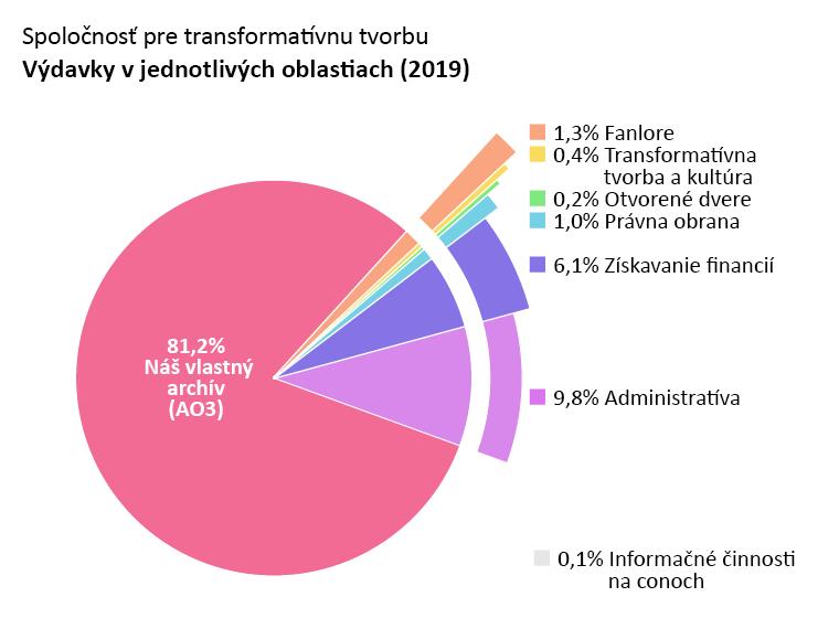 Výdavky podľa programu: Náš vlastný archív: 81.2%, Otvorené dvere: 0.2%, Transformatívna tvorba a kultúra: 0.4%, Fanlore: 1.3%, Právna obrana: 1.0%, Informačné činnosti na conoch: 0.1%, Administratíva: 9.8% Získavanie financií: 6.1%