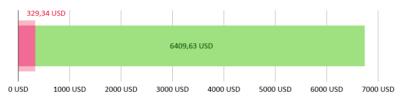 utratené 329,34 USD; zostatok 6 409,63 USD