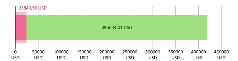 darovaných 23 840,99 USD; zostatok 395 634,01 USD