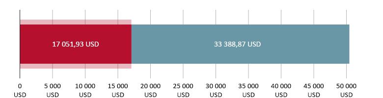 utratené 17 051,93 USD; zostatok 33 388,97 USD