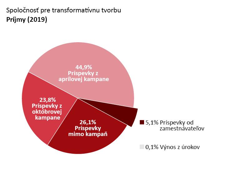 Príjmy OTW: Príspevky z aprílovej kampane: 44.9%. Príspevky z októbrovej kampane: 23.8%. Príspevky mimo kampaň: 26.1%. Príspevky od zamestnávateľov: 5.1%. Výnos z úrokov: 0.1%. Autorské honoráre: <0.1%.
