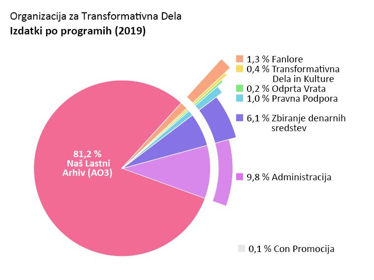 Izdatki po programu: Archive of Our Own - AO3 (Naš Lastni Arhiv): 81.2%, Open Doors (Odprta Vrata): 0.2%, Transformative Works and Cultures - TWC (Transformativna Dela in Kulture): 0.4%, Fanlore: 1.3%, Legal Advocacy (Pravna Podpora): 1.0%, Con Promocija: 0.1%, Administracija: 9.8%, Zbiranje denarnih sredstev: 6.1%