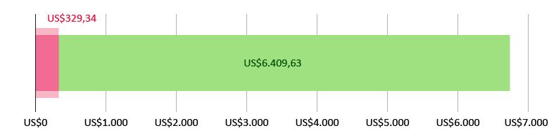US$329,34 gastados; quedan US$6.409,63