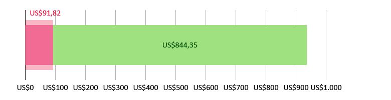 US$91,82 gastados; quedan US$844,35