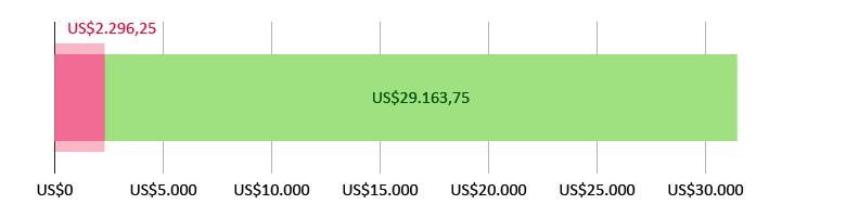 US$2.296,25 gastados; quedan US$29.163,75