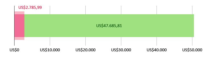 US$2.785,99 gastados; quedan US$47.685,81