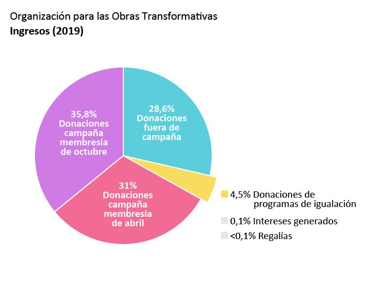 Ingresos de la OTW: Donaciones campaña membresía de abril: 31,0%. Donaciones campaña membresía de octubre: 35,8%. Donaciones fuera de campañas: 28,6%. Donaciones de programas de igualación: 4,5%. Intereses generados: 0,1%. Regalías: <0,1%.