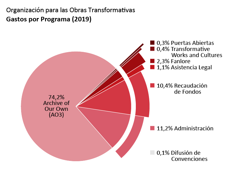 Gastos por programa: Archive of Our Own: 74,2%. Open Doors: 0,3%. Transformative Works and Cultures: 0,4%. Fanlore: 2,3%. Asistencia Legal: 1,1%. Difusión de Convenciones: 0,1%. Admin: 11,2%. Recaudación de Fondos: 10,4%.