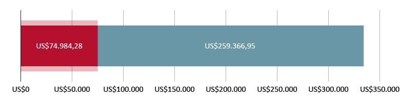US$74.984,28 aplicados; US$259.366,95 restantes