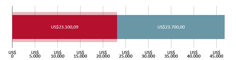 US$23.100,09 aplicados; US$23.700,00 restantes