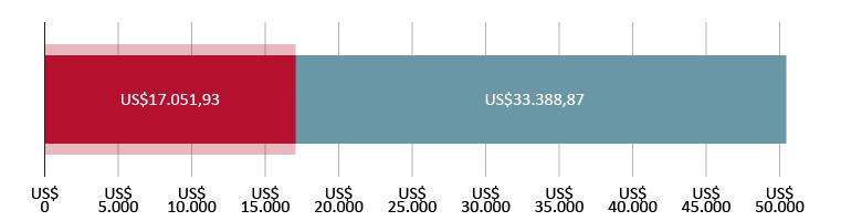 US$17.051,93 aplicados; US$33.388,97 restantes