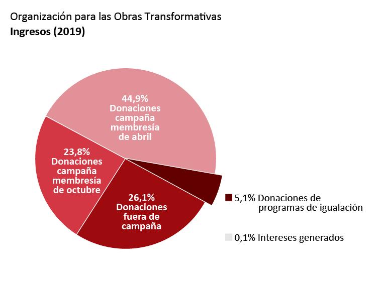 Ingresos de la OTW: Donaciones de la Campaña de Membresía de abril: 44,9%. Donaciones de la Campaña de Membresía de octubre: 23,8%. Donaciones no relacionadas con campañas de membresía: 26,1%. Donaciones de programas de igualación: 5,1%. Ingreso por intereses: 0,1%.
