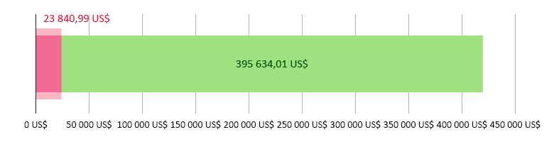 23 840,99 US$ i skänkta pengar, 395 634,01 US$ kvar