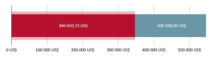 346 650,73 US$ i erhållna gåvor; 200 100,00 US$ kvar