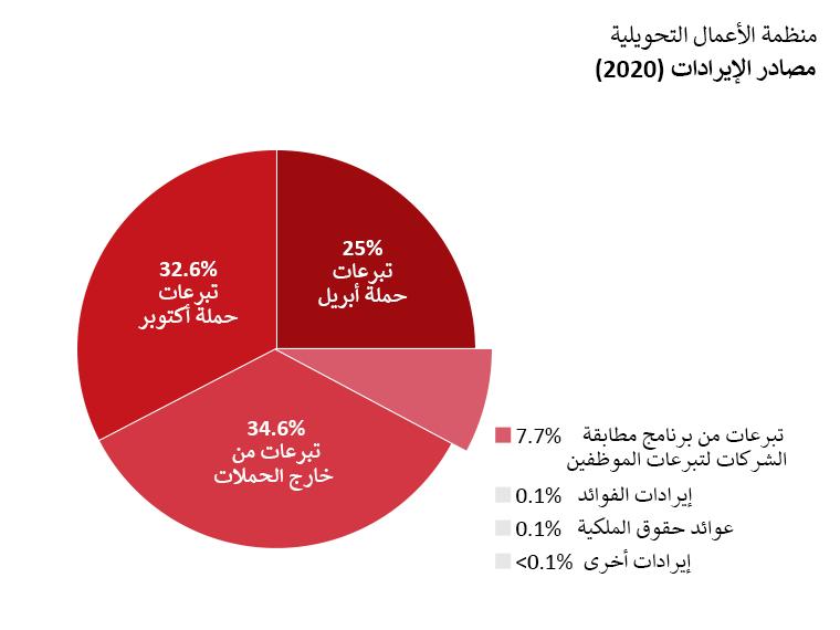 إيرادات OTW: تبرعات حملة أبريل: 25.0%. تبرعات حملة أكتوبر: 32.6%. تبرعات خارج الحملات: 34.6%. تبرعات من برامج مطابقة الشركات لِتبرعات الموظفين: 7.4%. إيرادات الفوائد: 0.1%. عوائد حقوق الملكية: 0.1%، إيرادات أخرى >0.1%.