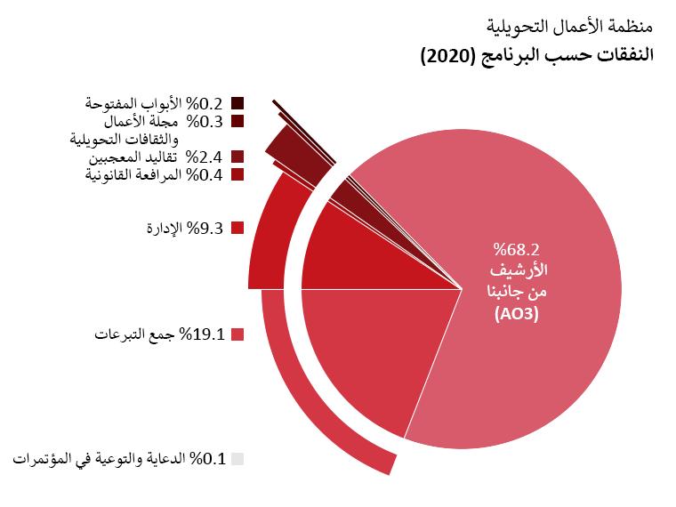 النفقات حسب البرنامج: الأرشيف من جانبنا: 68.2%، الأبواب المفتوحة: 0.2%، مجلة الأعمال والثقافات التحويلية: 0.3%، مشروع تقاليد المعجبين: 2.4%، المرافعة القانونية: 0.4%، الدعاية والتوعية في المؤتمرات: 0.1%، الإدارة: 9.3%، جمع التبرعات: 19.1%
