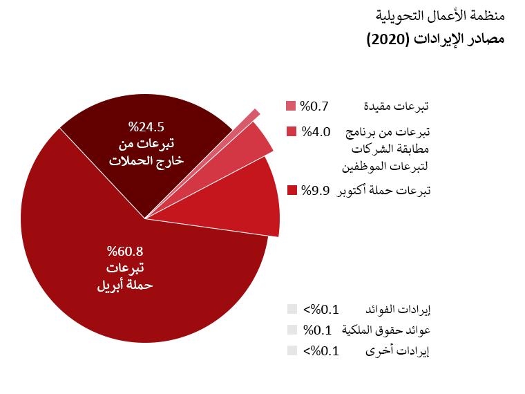 إيرادات OTW: تبرعات حملة أبريل: 60.8%. تبرعات حملة أكتوبر: 9.9%. تبرعات خارج الحملات: 24.5%. تبرعات من برامج مطابقة الشركات لِتبرعات الموظفين: 4.0%. إيرادات الفوائد: أقل من 0.1%. عوائد حقوق الملكية: 0.1%، إيرادات أخرى أقل من 0.1%. تبرعات مقيدة: 0.7%.