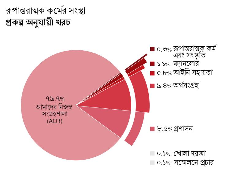 প্রকল্প অনুযায়ী খরচ: Archive of Our Own- AO3 (আমাদের নিজস্ব সংগ্রহশালা): ৭৯.৭%। Open Doors(খোলা দরজা): ০.১%। Transformative Works and Cultures- TWC(রূপান্তরাত্মক কর্ম ও সংস্কৃতি): ০.৩%। Fanlore (ফ্যান্লোর): ১.১%। Legal Advocacy (আইনি সাহায্য): ০.৮%। Con Outreach (সম্মেলনে প্রচার): ০.১%। Admin (প্রশাসন): ৮.৫%। Fundraising (অর্থসংগ্রহ): ৯.৪%।