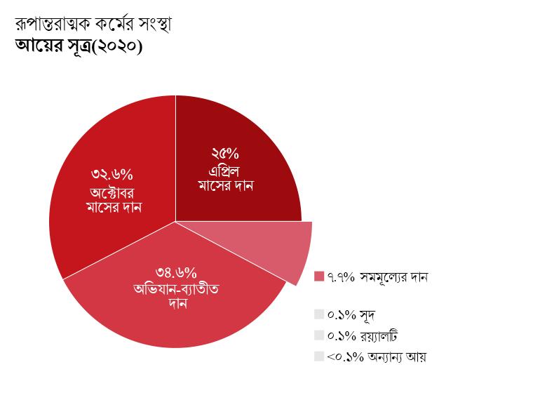 OTW'র আয়: এপ্রিলের অভিযান থেকে দান: ২৫%। অক্টোবারের অভিযান থেকে দান: ৩২.৬%। অভিযান-ব্যাতীত দান: ৩৪.৬%। সম-মূল্যদান প্রকল্প থেকে দান: ৭.৪%। সুদ থেকে আয়: ০.১%। রয়্যালটি: ০.১%। অন্যান্য আয়: <০.১%