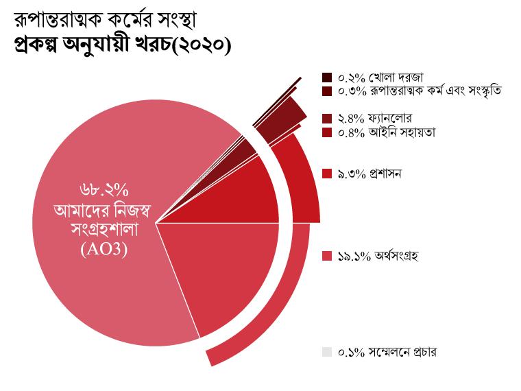 প্রকল্প অনুযায়ী খরচ: Archive of Our Own- AO3 (আমাদের নিজস্ব সংগ্রহশালা): ৬৮.২%। Open Doors(খোলা দরজা): ০.২%। Transformative Works and Cultures- TWC(রূপান্তরাত্মক কর্ম ও সংস্কৃতি): ০.৩%। Fanlore (ফ্যান্লোর): ২.৪%। Legal Advocacy (আইনি সাহায্য): ০.৪%। Con Outreach (সম্মেলনে প্রচার): ০.১%। Admin (প্রশাসন): ৯.৩%। Fundraising (অর্থসংগ্রহ): ১৯.১%।
