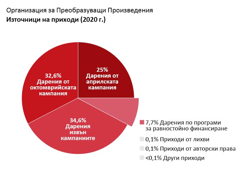 Приходи на OTW: Дарения от Априлската кампания за членство: 25,0%. Дарения от Октомврийската кампания за членство: 32,6%. Дарения извън кампании за членство: 34,6%. Дарения от програми за равностойно финансиране: 7,4%. Приходи от лихви: 0,1%. Авторски и лицензионни възнаграждения: 0,1%. Други приходи: <0,1%