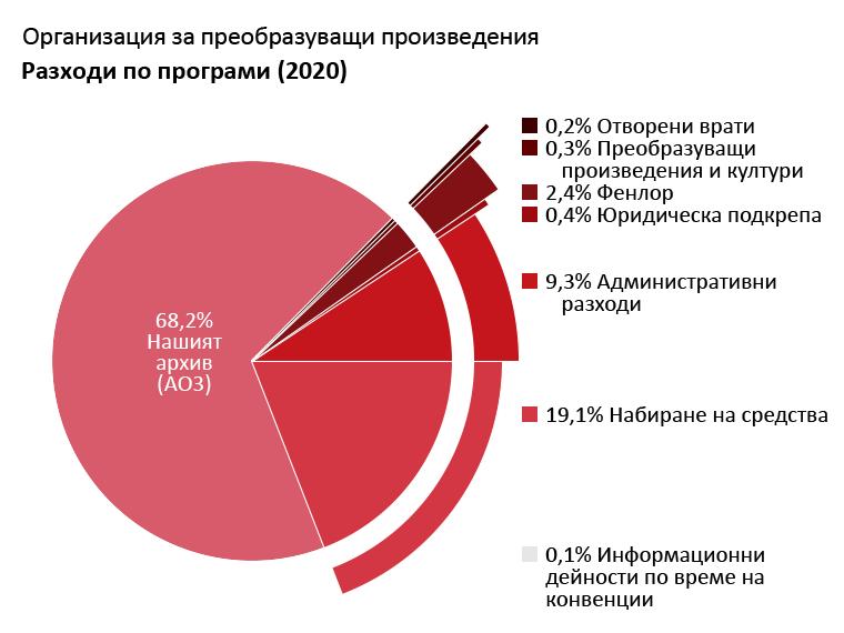 Разходи по програми: Нашият архив: 68,2%. Отворени врати: 0,2%. Преобразуващи произведения и култури: 0,3%. Фенлор: 2,4%. Юридическа подкрепа: 0,4%. Информационни дейности по време на конвенции: 0,1%. Администрация: 9,3%. Набиране на средства: 19,1%.