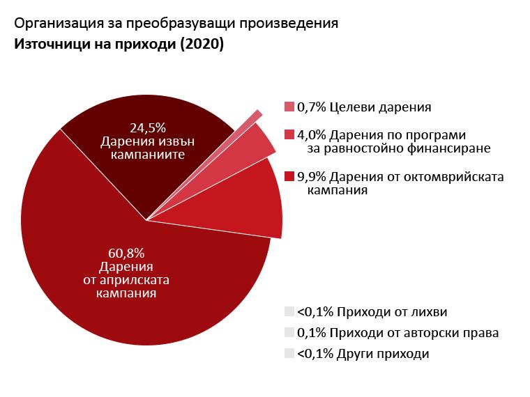 Приходи на OTW: Дарения от Априлската кампания: 60,8%. Дарения от Октомврийската кампания: 9,9%. Дарения извън кампании за набиране на средства: 24,5%. Дарения от програми за равностойно финансиране: 4,0%. Приходи от лихви: <0,1%. Авторски и лицензионни възнаграждения: 0,1%. Други приходи: <0,1%. Целеви дарения: 0,7%