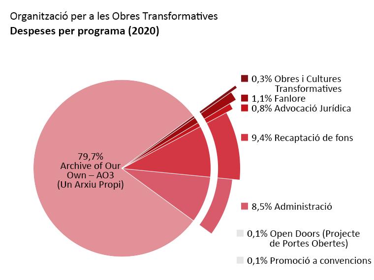 Despeses per programa: Archive of Our Own: 79,7%. Open Doors: 0,1%. Obres i Cultures Transformatives: 0,3%. Fanlore: 1,1%. Advocació Jurídica: 0,8%. Difusió a convencions: 0,1%. Administració: 8,5%. Recaptació de fons: 9,4%.