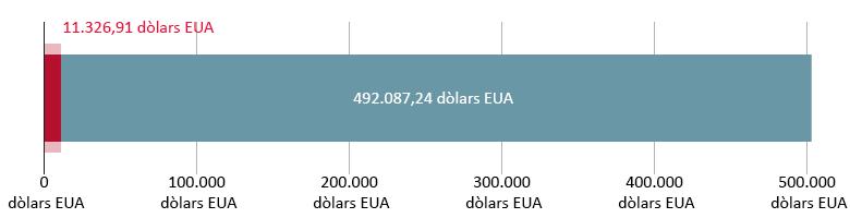 11.326,91 dòlars EUA gastats; 492.087,24 dòlars EUA restants