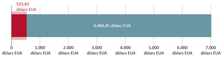 533,83 dòlars EUA gastats; 6.484,45 dòlars EUA restants