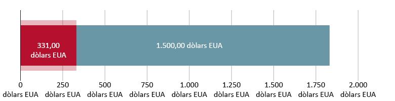 331 dòlars EUA gastats; 1.500 restants