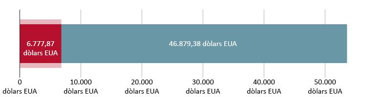 6.777,87 dòlars EUA gastats; 46.879,38 dòlars EUA restants