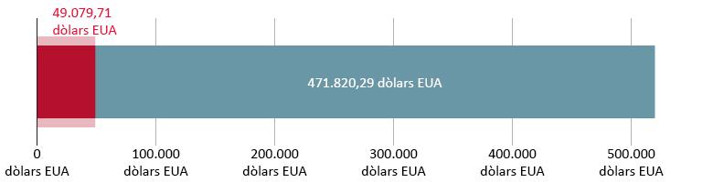 49.079,71 dòlars EUA donats; 471.820,29 dòlars EUA restants