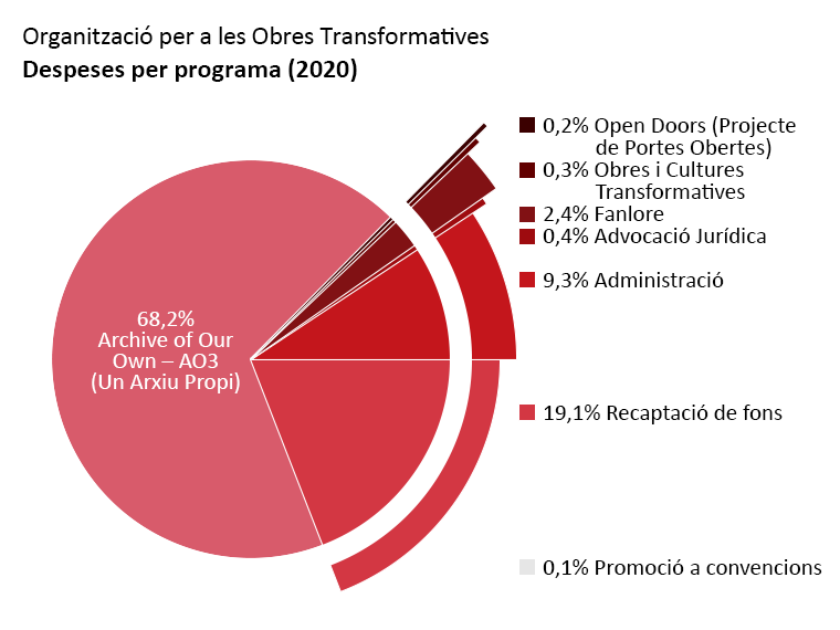 Despeses per programa: Archive of Our Own: 68,2%. Open Doors: 0,2%. Transformative Works and Cultures: 0,3%. Fanlore: 2,4%. Advocació Jurídica: 0,4%. Difusió a convencions: 0,1%. Administració: 9,3%. Recaptació de fons: 19,1%.
