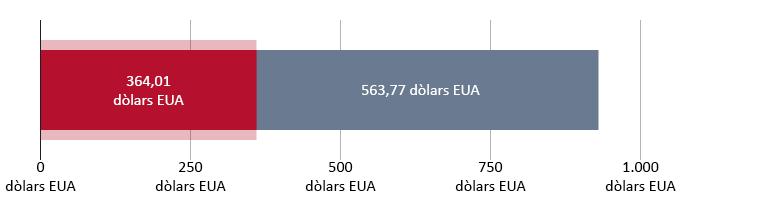 364,01 dòlars EUA gastats; 563,77 dòlars EUA restants