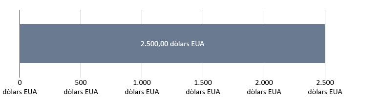 0 dòlars EUA gastats; 2.500 dòlars EUA restants