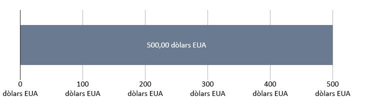 0 dòlars EUA gastats; 500 dòlars EUA restants