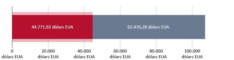 44.771,92 dòlars EUA gastats; 62.476,28 dòlars EUA restants