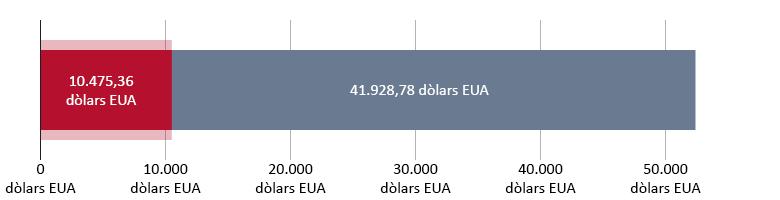 10.475,36 dòlars EUA gastats; 41.928,78 dòlars EUA restants