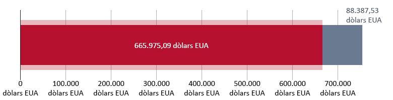 665.975,09 dòlars EUA rebuts; 88.387,53 dòlars EUA restants