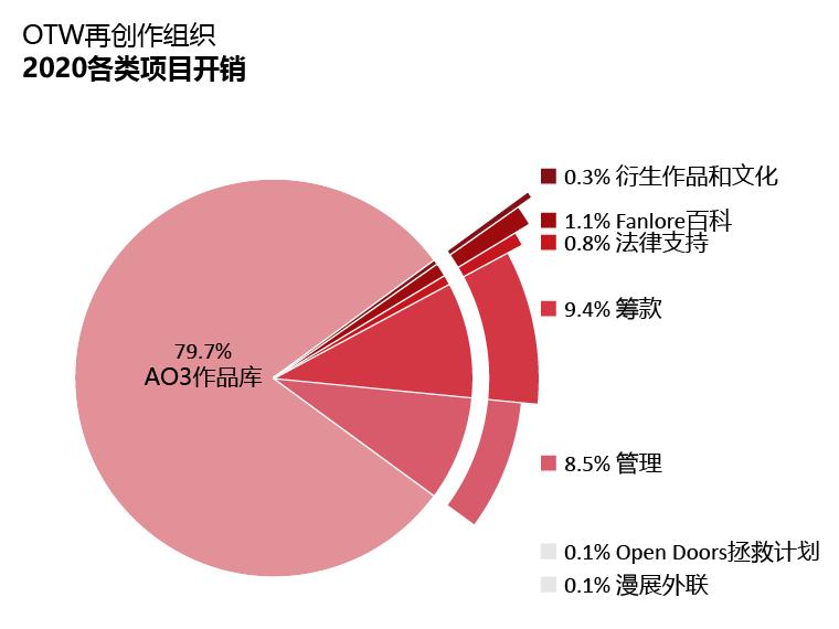 各类项目开销:AO3作品库:79.7%;Open Doors拯救计划:0.1%;衍生作品和文化:0.3%;Fanlore百科:1.1%;法律支持:0.8%;漫展外联:0.1%;管理:8.5%;筹款:9.4%。