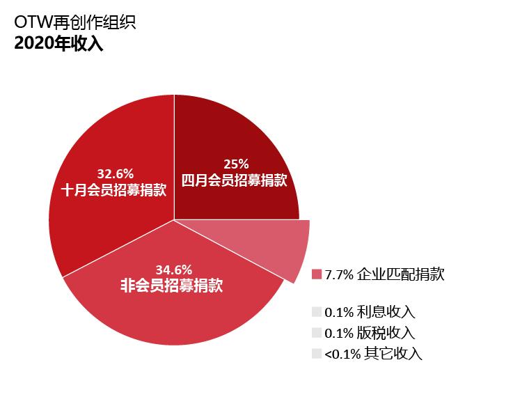 OTW收入:四月会员招募捐款:25%;十月会员招募捐款:32.6%;非会员招募捐款:34.6%;匹配项目捐款:7.4%;利息收入:0.1%;版税:0.1%;其他收入:小于0.1%。