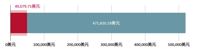 已收到49,079.71美元捐款;余额为471,820.29美元