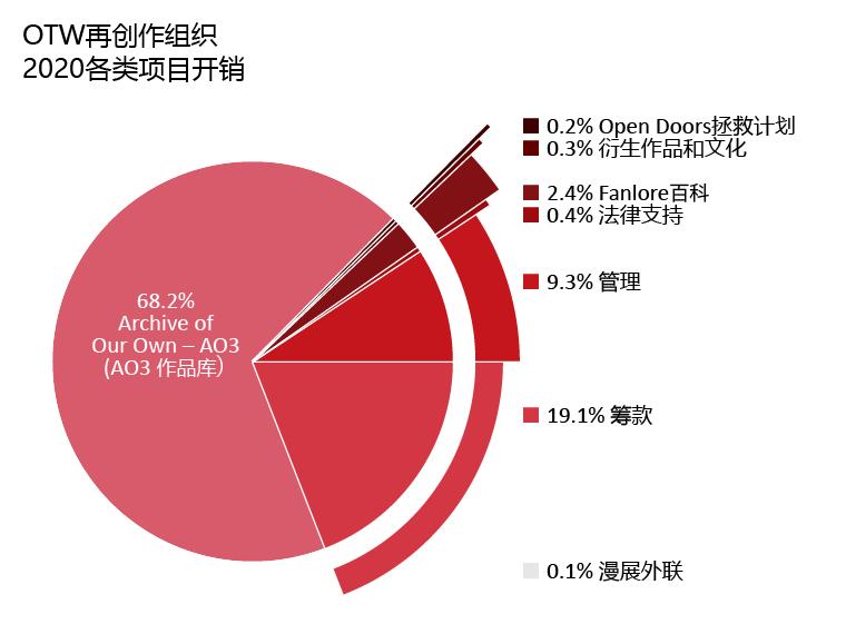 各类项目开销:AO3作品库:68.2%;Open Doors拯救计划:0.2%;衍生作品和文化:0.3%;Fanlore百科:2.4%;法律支持:0.4%;漫展外联:0.1%;管理:9.3%。筹款:19.1%。