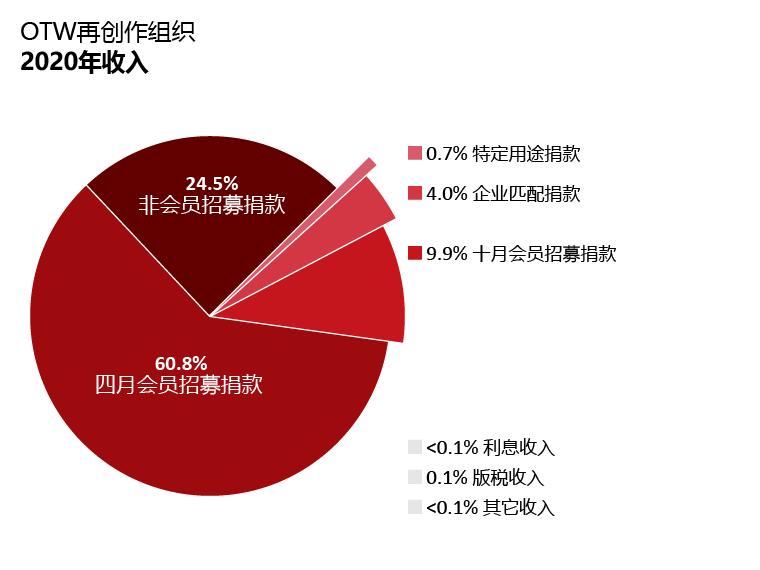 OTW收入:四月会员招募捐款:60.8%;十月会员招募捐款:9.9%;非会员招募捐款:24.5%匹配项目捐款:4.0%;利息收入:低于0.1%;版税:低于0.1%;其他收入:低于0.1%。特定用途捐款:0.7%。