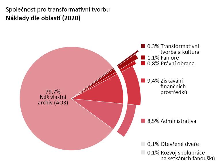 Výdaje dle projektu: Archive of Our Own (Náš vlastní archiv): 79,7 %, Open Doors (Otevřené dveře): 0,1 %, Transformative Works and Cultures (TWC – Transformativní tvorba a kultura): 0,3 %, Fanlore: 1,1 %, Legal Advocacy (Právní obrana): 0,8 %, Con Outreach (Rozvoj spolupráce na setkáních fanoušků): 0,1 %. Administrativa: 8,5 %, Fundraising (Získávání finančních prostředků): 9,4 %