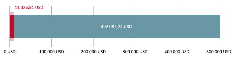 Využito 11 326,91 USD; zbývá 492 087,24 USD