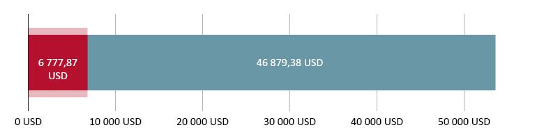 Využito 6 777,87 USD; zbývá 46 879,38 USD